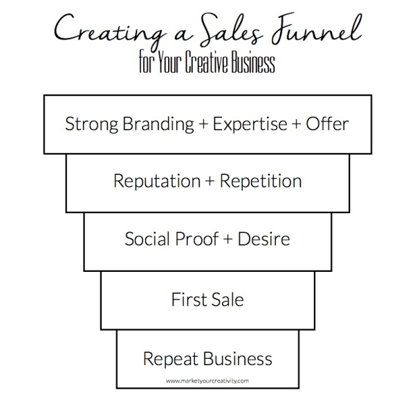 Lisa Jacobs | Marketing Creativity | Sales Funnel